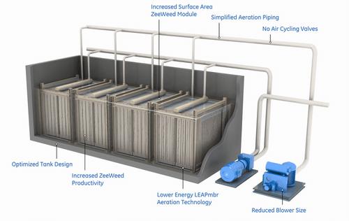 Công nghệ màng MBR trong xử lý nước thải